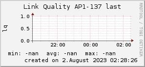 ap137_200x50_001eff_00ff1e_ff1e00_AREA_last.png