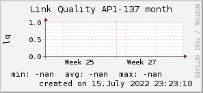 ap137_200x50_001eff_00ff1e_ff1e00_AREA_month.png