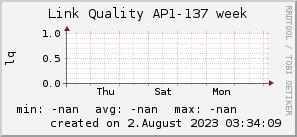 ap137_200x50_001eff_00ff1e_ff1e00_AREA_week.png