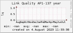 ap137_200x50_001eff_00ff1e_ff1e00_AREA_year.png