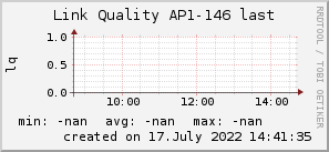 ap146_200x50_001eff_00ff1e_ff1e00_AREA_last.png