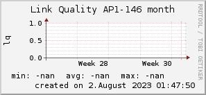 ap146_200x50_001eff_00ff1e_ff1e00_AREA_month.png