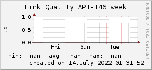 ap146_200x50_001eff_00ff1e_ff1e00_AREA_week.png