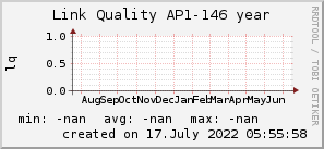 ap146_200x50_001eff_00ff1e_ff1e00_AREA_year.png