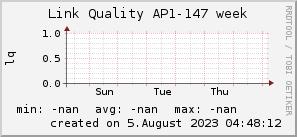 ap147_200x50_001eff_00ff1e_ff1e00_AREA_week.png