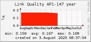 ap147_200x50_001eff_00ff1e_ff1e00_AREA_year.png