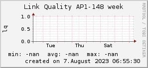 ap148_200x50_001eff_00ff1e_ff1e00_AREA_week.png