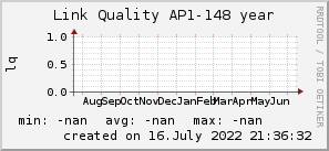 ap148_200x50_001eff_00ff1e_ff1e00_AREA_year.png