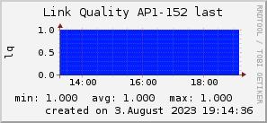 ap152_200x50_001eff_00ff1e_ff1e00_AREA_last.png