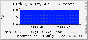 ap152_200x50_001eff_00ff1e_ff1e00_AREA_month.png