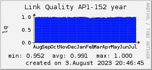 ap152_200x50_001eff_00ff1e_ff1e00_AREA_year.png