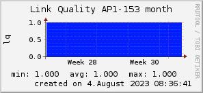 ap153_200x50_001eff_00ff1e_ff1e00_AREA_month.png
