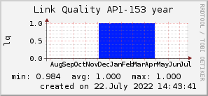 ap153_200x50_001eff_00ff1e_ff1e00_AREA_year.png