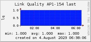 ap154_200x50_001eff_00ff1e_ff1e00_AREA_last.png