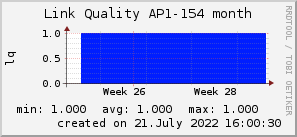 ap154_200x50_001eff_00ff1e_ff1e00_AREA_month.png