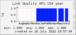ap154_200x50_001eff_00ff1e_ff1e00_AREA_year.png