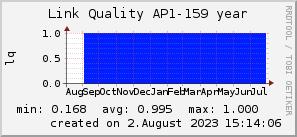 ap159_200x50_001eff_00ff1e_ff1e00_AREA_year.png