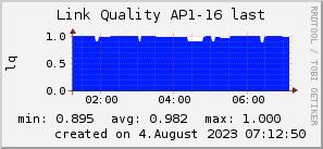 ap16_200x50_001eff_00ff1e_ff1e00_AREA_last.png