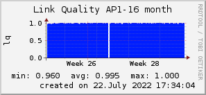 ap16_200x50_001eff_00ff1e_ff1e00_AREA_month.png