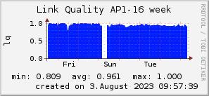 ap16_200x50_001eff_00ff1e_ff1e00_AREA_week.png