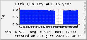 ap16_200x50_001eff_00ff1e_ff1e00_AREA_year.png