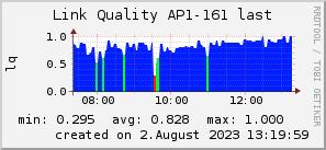 ap161_200x50_001eff_00ff1e_ff1e00_AREA_last.png