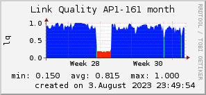 ap161_200x50_001eff_00ff1e_ff1e00_AREA_month.png