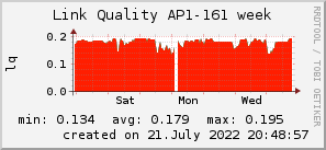 ap161_200x50_001eff_00ff1e_ff1e00_AREA_week.png