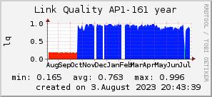 ap161_200x50_001eff_00ff1e_ff1e00_AREA_year.png