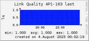 ap163_200x50_001eff_00ff1e_ff1e00_AREA_last.png