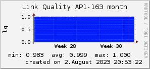ap163_200x50_001eff_00ff1e_ff1e00_AREA_month.png