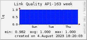 ap163_200x50_001eff_00ff1e_ff1e00_AREA_week.png