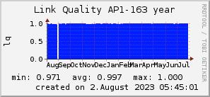 ap163_200x50_001eff_00ff1e_ff1e00_AREA_year.png