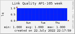ap165_200x50_001eff_00ff1e_ff1e00_AREA_week.png