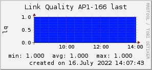 ap166_200x50_001eff_00ff1e_ff1e00_AREA_last.png