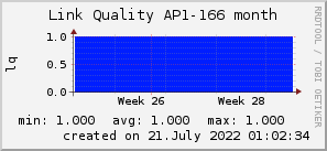 ap166_200x50_001eff_00ff1e_ff1e00_AREA_month.png