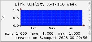 ap166_200x50_001eff_00ff1e_ff1e00_AREA_week.png