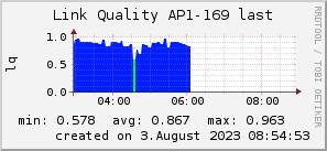 ap169_200x50_001eff_00ff1e_ff1e00_AREA_last.png
