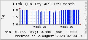 ap169_200x50_001eff_00ff1e_ff1e00_AREA_month.png