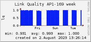 ap169_200x50_001eff_00ff1e_ff1e00_AREA_week.png