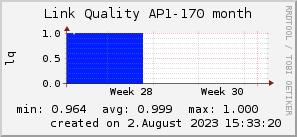 ap170_200x50_001eff_00ff1e_ff1e00_AREA_month.png