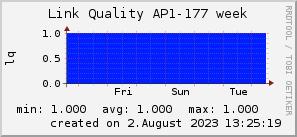 ap177_200x50_001eff_00ff1e_ff1e00_AREA_week.png