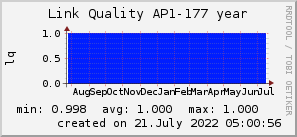 ap177_200x50_001eff_00ff1e_ff1e00_AREA_year.png