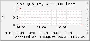 ap180_200x50_001eff_00ff1e_ff1e00_AREA_last.png