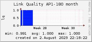 ap180_200x50_001eff_00ff1e_ff1e00_AREA_month.png