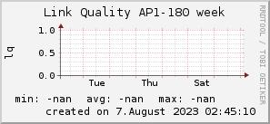 ap180_200x50_001eff_00ff1e_ff1e00_AREA_week.png