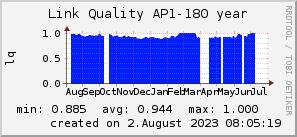ap180_200x50_001eff_00ff1e_ff1e00_AREA_year.png