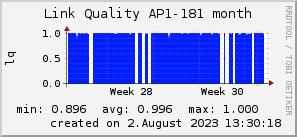 ap181_200x50_001eff_00ff1e_ff1e00_AREA_month.png