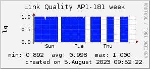 ap181_200x50_001eff_00ff1e_ff1e00_AREA_week.png