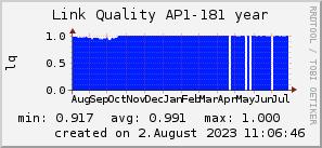 ap181_200x50_001eff_00ff1e_ff1e00_AREA_year.png